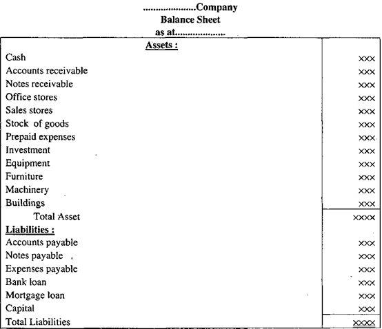Types of Balance Sheet in Accounting Process