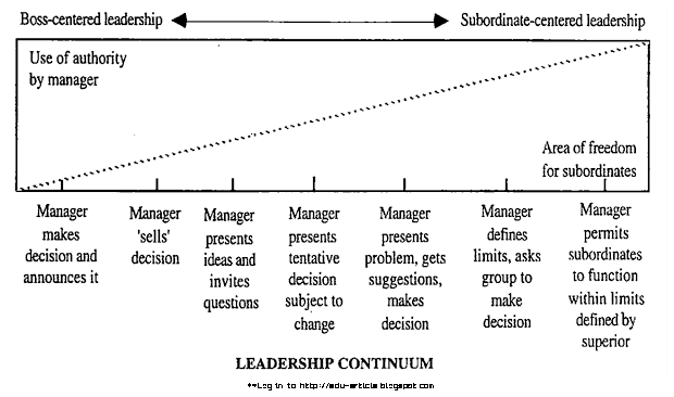 Leadership Continuum: Tannenbaum and Schmidt Leadership Continuum