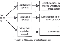 Equity Theory of Motivation in Management