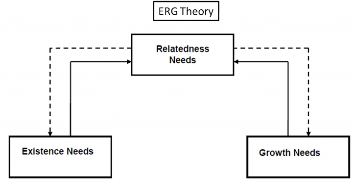 Existence relatedness and growth theory. 3 Basic Needs