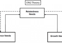 ERG Theory of Motivation