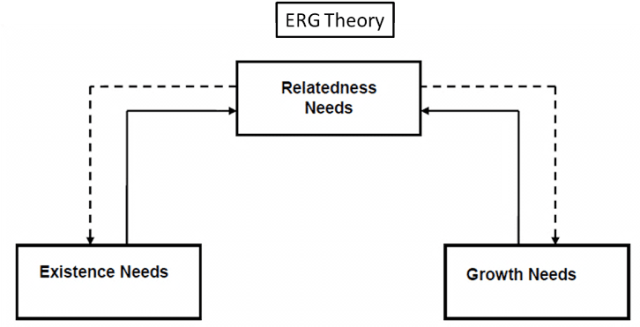 the erg theory