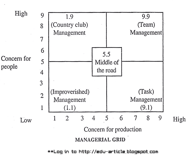 Managerial Grid Model of Leadership Explained