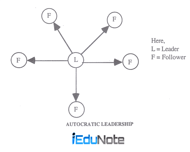 describe autocratic leadership style