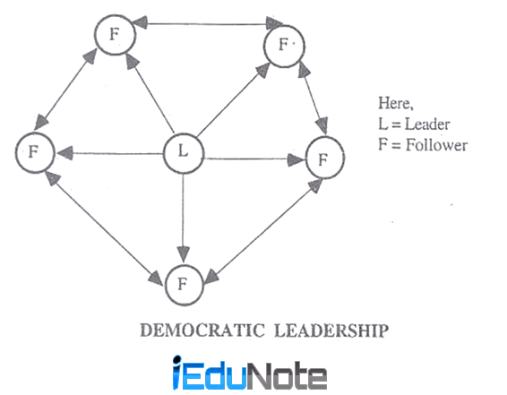Advantages and Disadvantages of Democratic Leadership