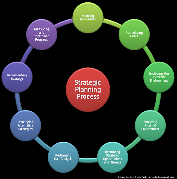 Strategic Planning Process: Nine Steps of Setting Proper Strategic Plan