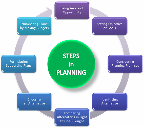 1 1 steps in the planning process that View test prep - con 100 examdocx from con 100 at defense acquisition university 1) one step in the planning process is to determine if there is already a mandatory required source that must be.