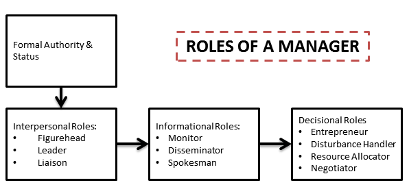mintzbergs management roles Henry mintzberg's management definition | managerial roles in organization:- every organization gives several roles to various employees among the management as one of their job.