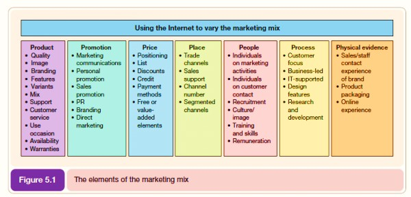 What are the 4P's of Marketing Mix