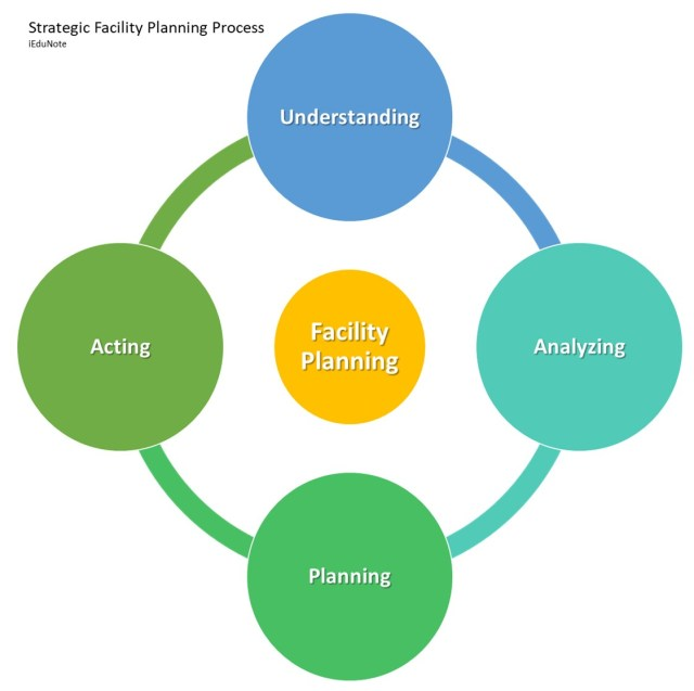 4 steps of strategic facility planning process