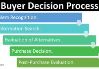 Buyer Decision Process: 5 Stages of Consumer Buying Decision Process
