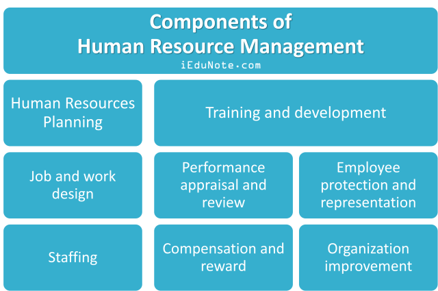 Components of Human Resource Management
