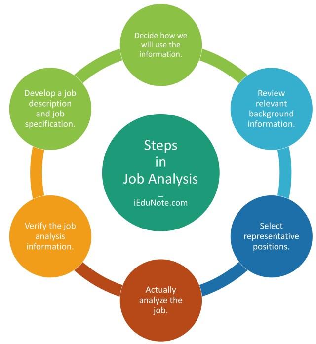 Steps in Job Analysis Process
