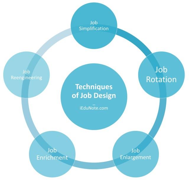 Techniques of Job Design
