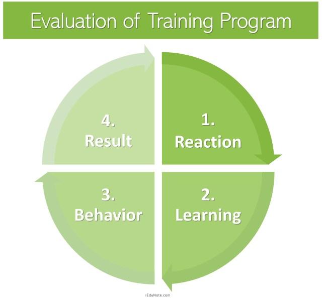 Evaluation of TrainingProgram
