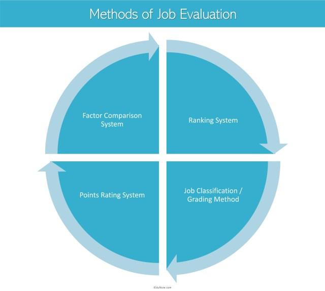 Methods of Job Evaluation