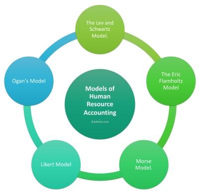 Models of Human Resource Accounting