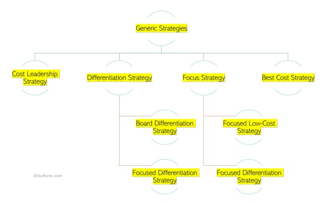 4 Types of Generic Strategies