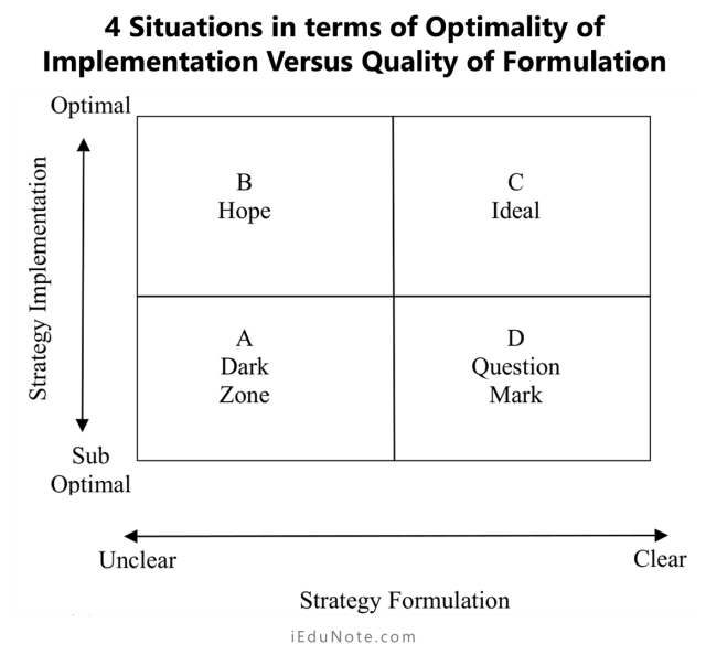 4 situations in terms of optimality of implementation versus quality of formulation