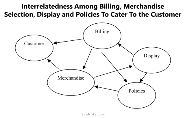 interrelatedness among billing, merchandise selection, display and policies to cater to the customer