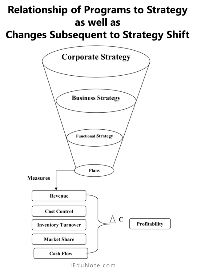 relationship of programs to strategy as well as changes subsequent to strategy shift