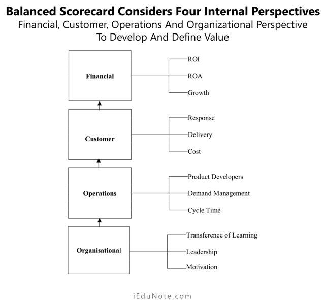 Balanced scorecard considers four internal perspectives - the financial, customer, operations and organizational perspective to develop and define value.