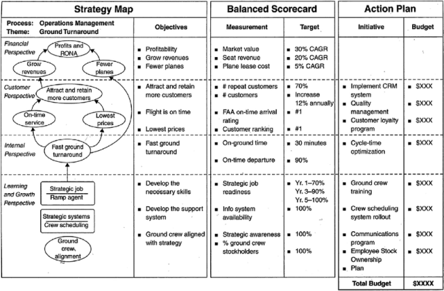 Balanced Scorecard: A Tool for Strategic Control