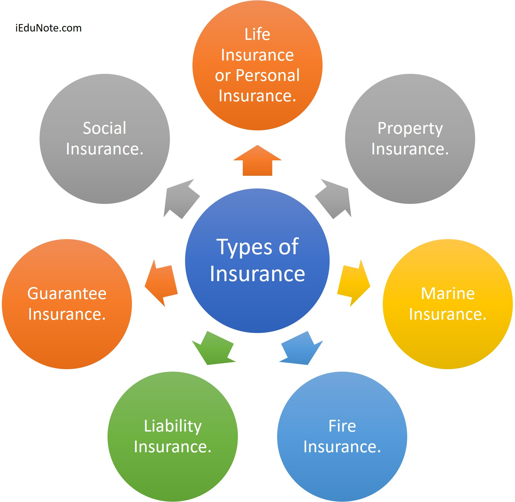 7 Types of Insurance are; Life Insurance orPersonal Insurance, Property Insurance, Marine Insurance, Fire Insurance, Liability Insurance, Guarantee Insurance.