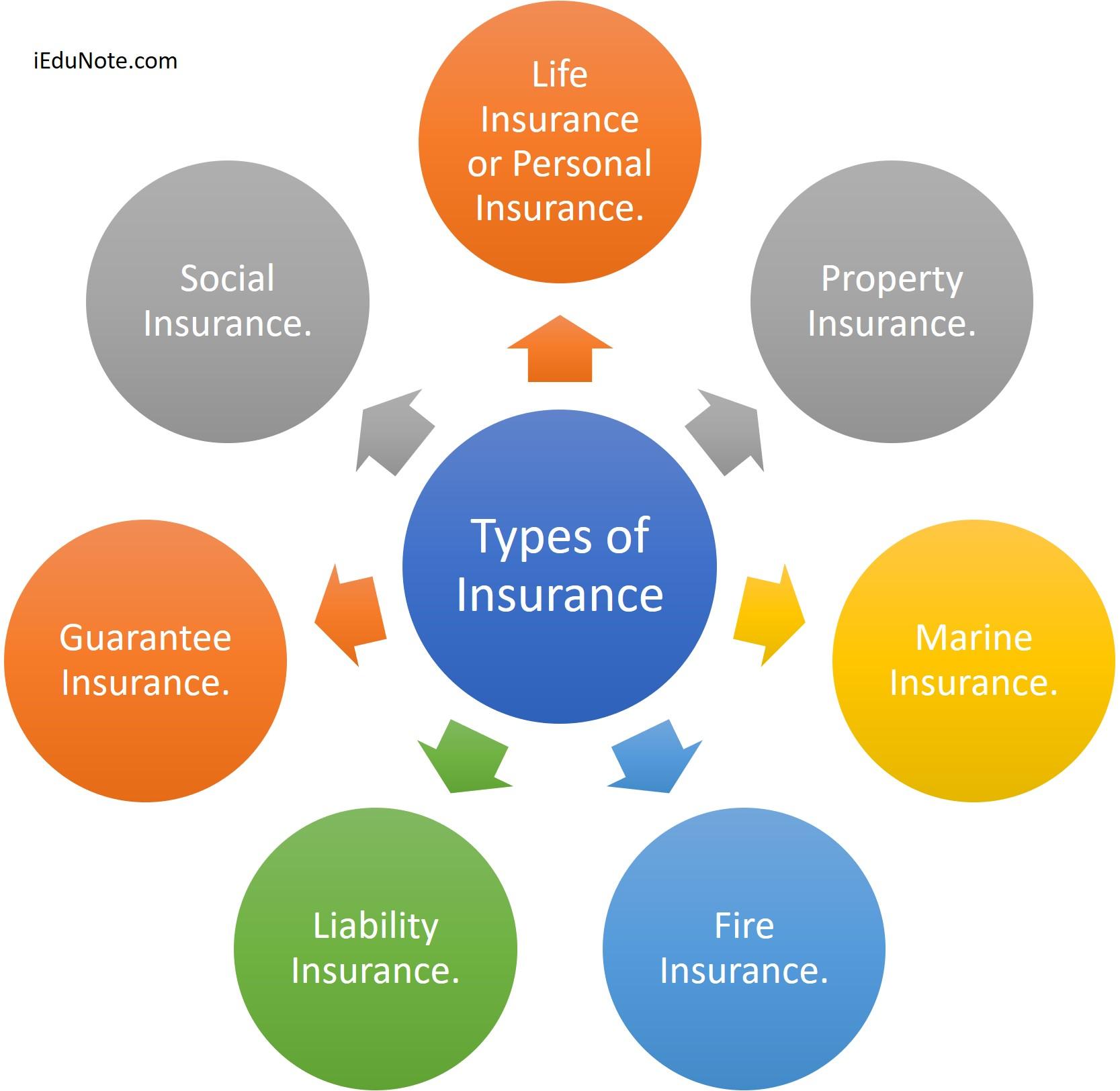 Sum insured. Definition, types