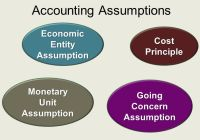 4 Accounting Assumptions are Explained