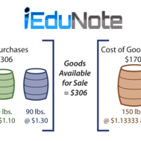 Periodic Cost Methods of Determining the Cost of Ending Inventory and Cost of Goods Sold