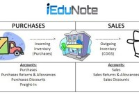 How Merchandise Inventory is Treated in Different Businesses