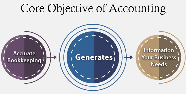 Objectives Of Accounting 13 Core Accounting Purpose And