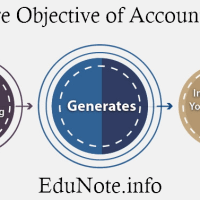 13 Core Objectives of Accounting