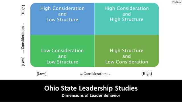 Ohio State Leadership Studies