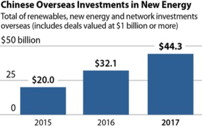 https://i2.wp.com/ieefa.org/wp-content/uploads/2018/01/ChineseOverseasInvestments.png