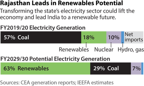 Rajasthan Leads in Renewable Potentional