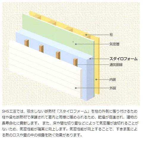 SHS工法2