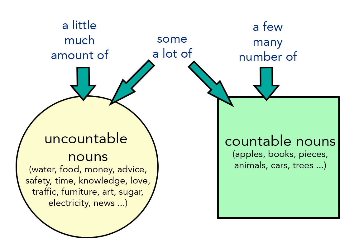 Ielts Writing Lesson Countable And Uncountable Nouns