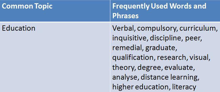 IELTS Essay topics education