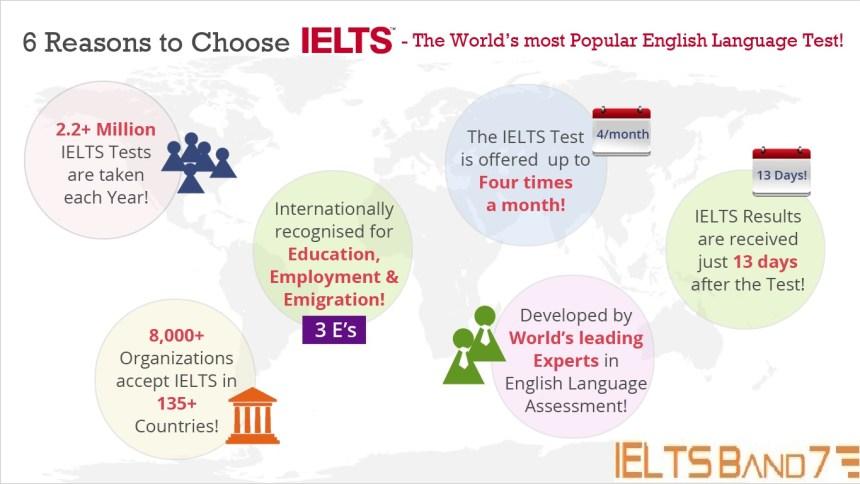 IELTS Accepting Countries
