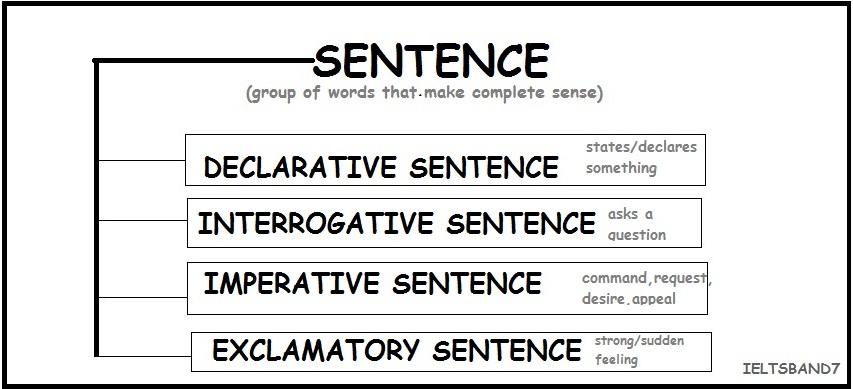 Declarative Sentence Example