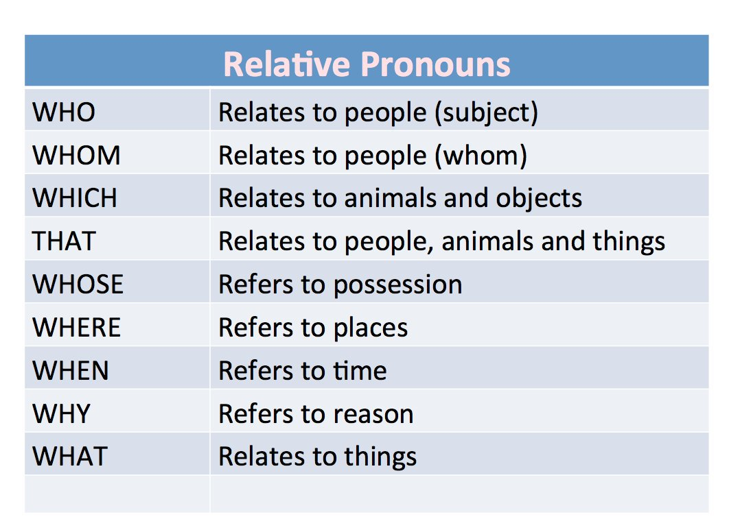 What Are Relative Pronouns Ielts Exams Preparation