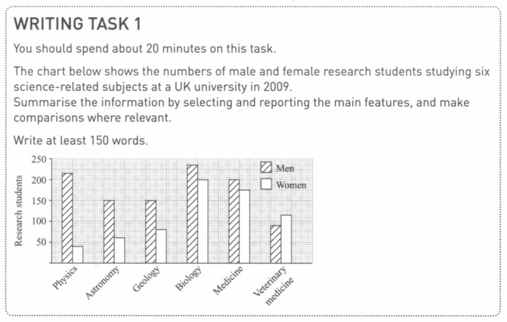IELTS Writing Task 1 bar chart