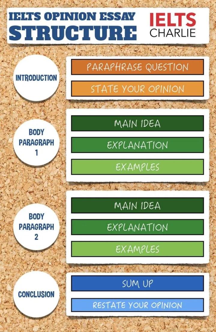 IELTS essay structure