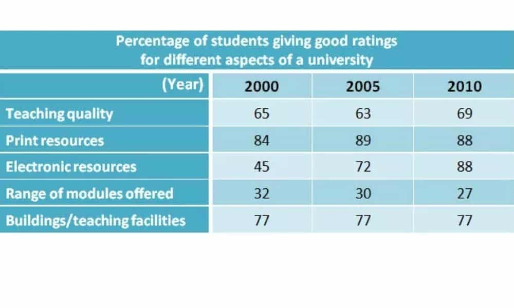 The Table Below Shows the Results of Surveys in 2000, 2005 and 2010 About One University. (1)