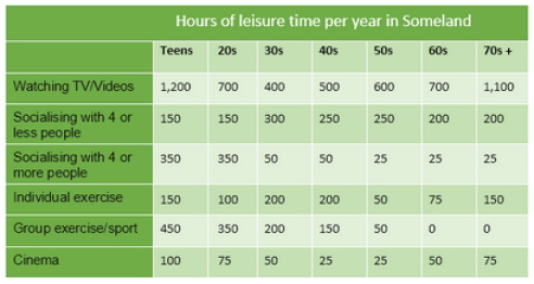 The Table Below Gives Data on the Hour of Leisure Time Per Year for People in Some Land.