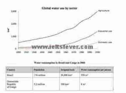 Academic Writting practice test 3 Water consumption