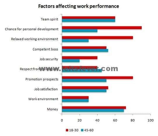 work performance
