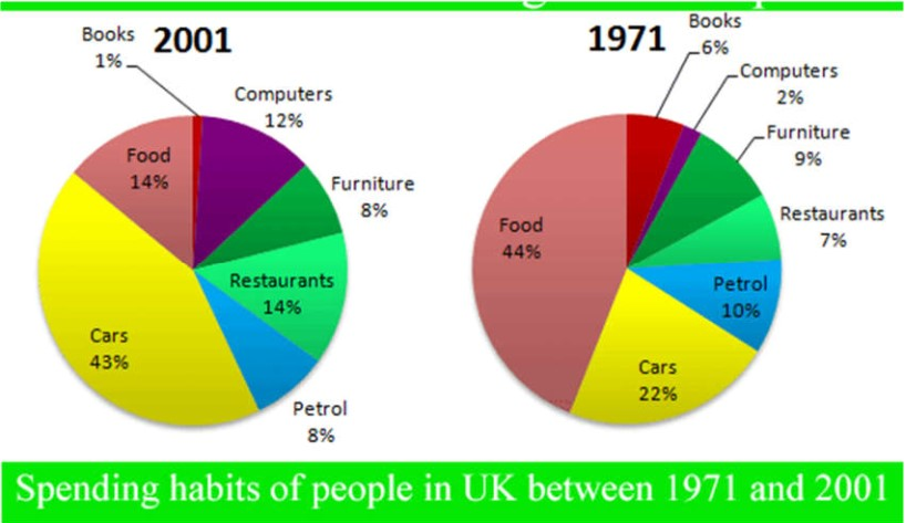 The graphs show changes in the spending habits of people in the UK between 1971 and 2001. Write a report to a university lecturer describing the data.
